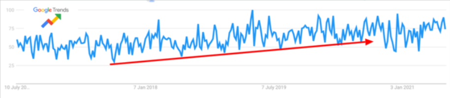 trend of search term for business coaching