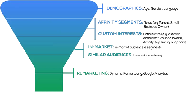 Google Audience funnel