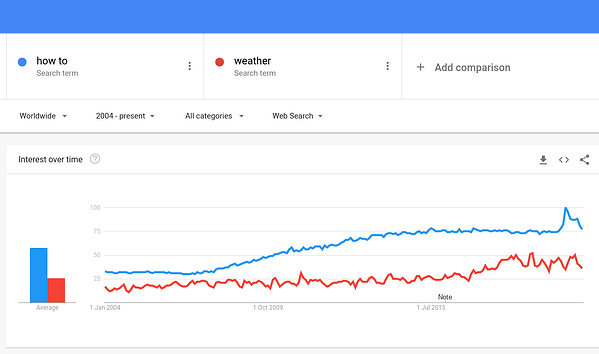 google-trend-how-to