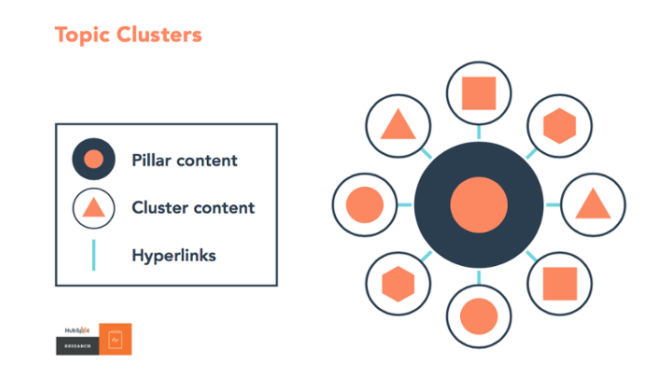 seo cluster design with pillar content and clsuter content link together