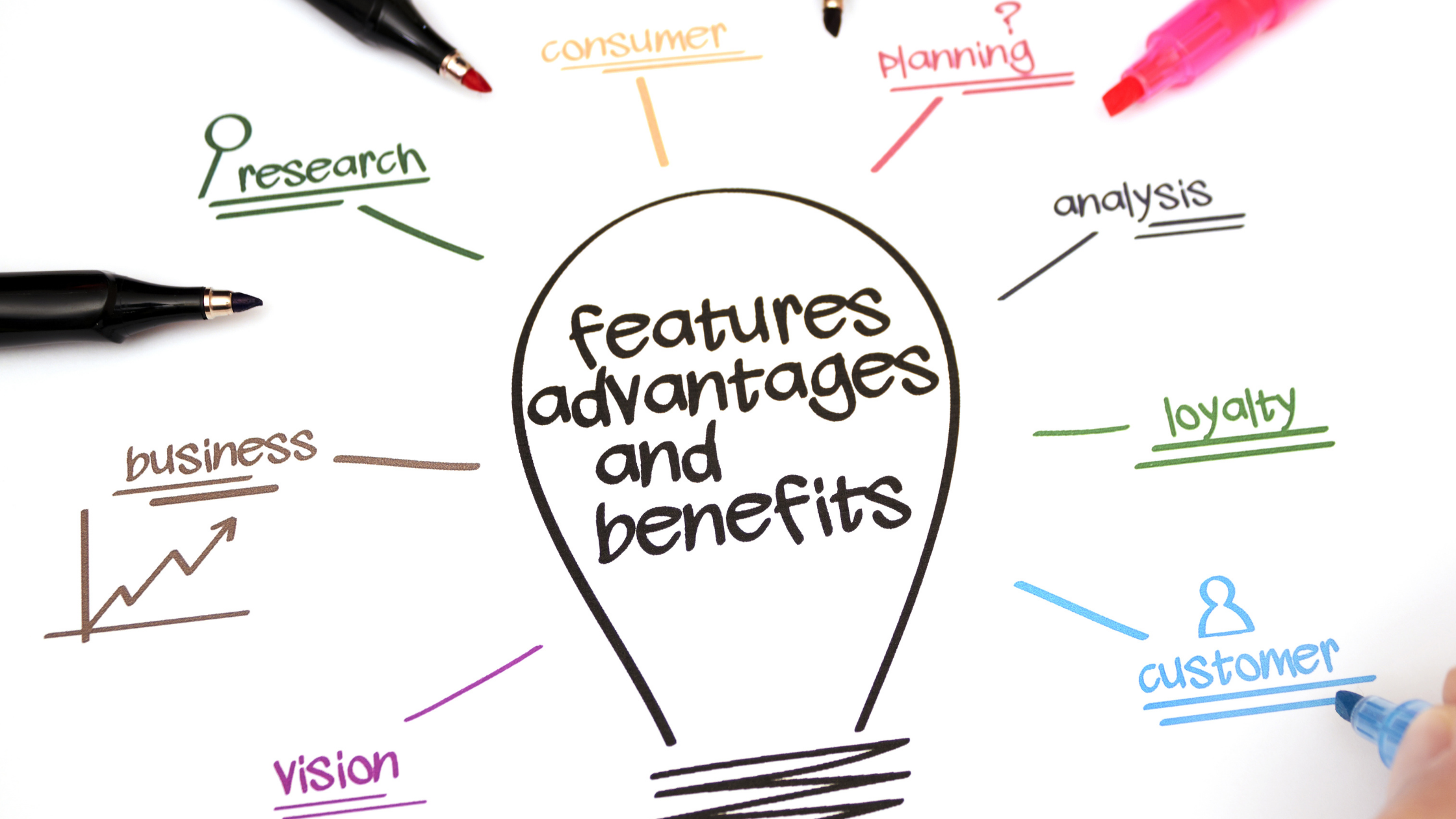 Write Features and Benefits For Landing Pages That Gets Results