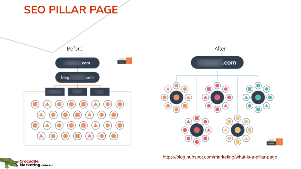 SEO pilar page before and after website design
